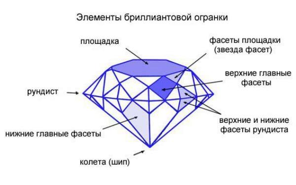 алмаз превращают в бриллиант по правилам